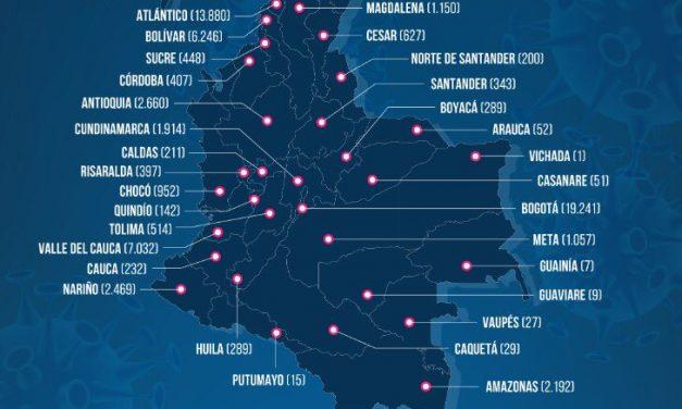 Colombia por la línea de los 3000 casos de contagio diarios