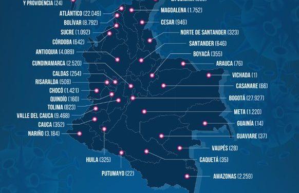 Colombia no baja de 3000 contagios y se superan los 3000 decesos por la COVID 19