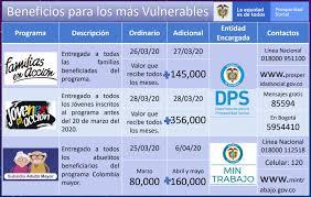 Beneficios del Gobierno para los colombianos más vulnerables