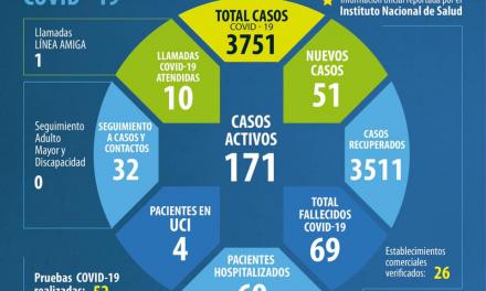 Reporte de los contagios en Chía desde el comienzo de la pandemia