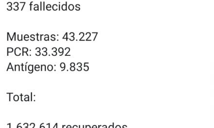 337 muertes y 15.003 contagios: arremetida del COVID-19 este lunes festivo en Colombia