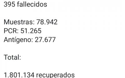 Colombia pasa de 50 mil muertes por coronavirus, 15.366 nuevos contagios