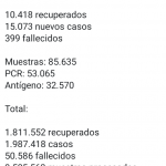 Colombia cerca de los dos millones de contagios
