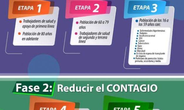 ABC de La vacunación contra COVID19