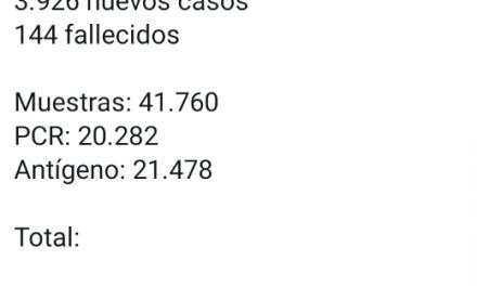 3.926 nuevos contagios, 144 fallecidos en Colombia