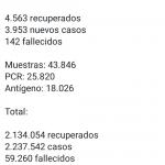 Casos activos de covid-19 en Colombia caen a menos de 38.000