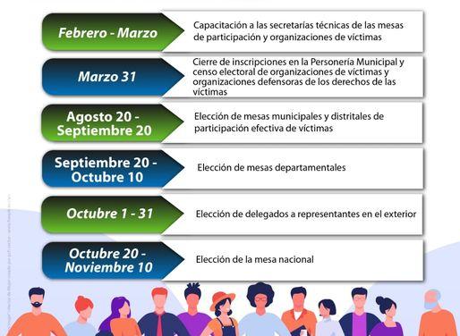 Mesas de participación de Víctimas 2021