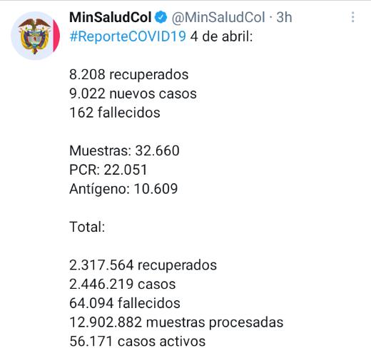 9.022 Contagios nuevos y 162 muertes