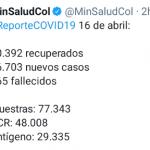 Colombia superó los 100.000 casos activos COVID19